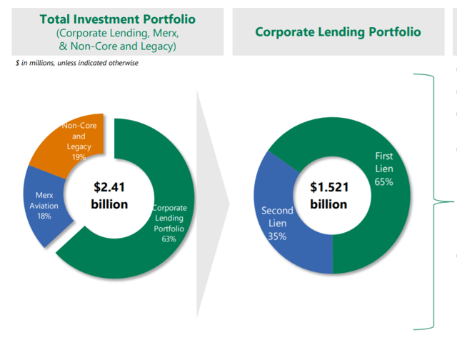 Apollo Investment Corp.: Why I No Longer Recommend This 11.3%-Yielding BDC