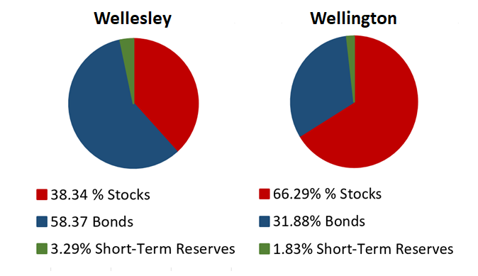 Navigating Market Storms With The Vanguard Wellesley And Wellington