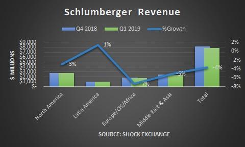 Schlumberger Q1 2019 revenue