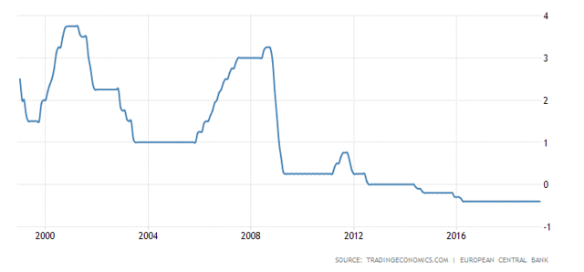 Euro Area Deposit Facilty Rate