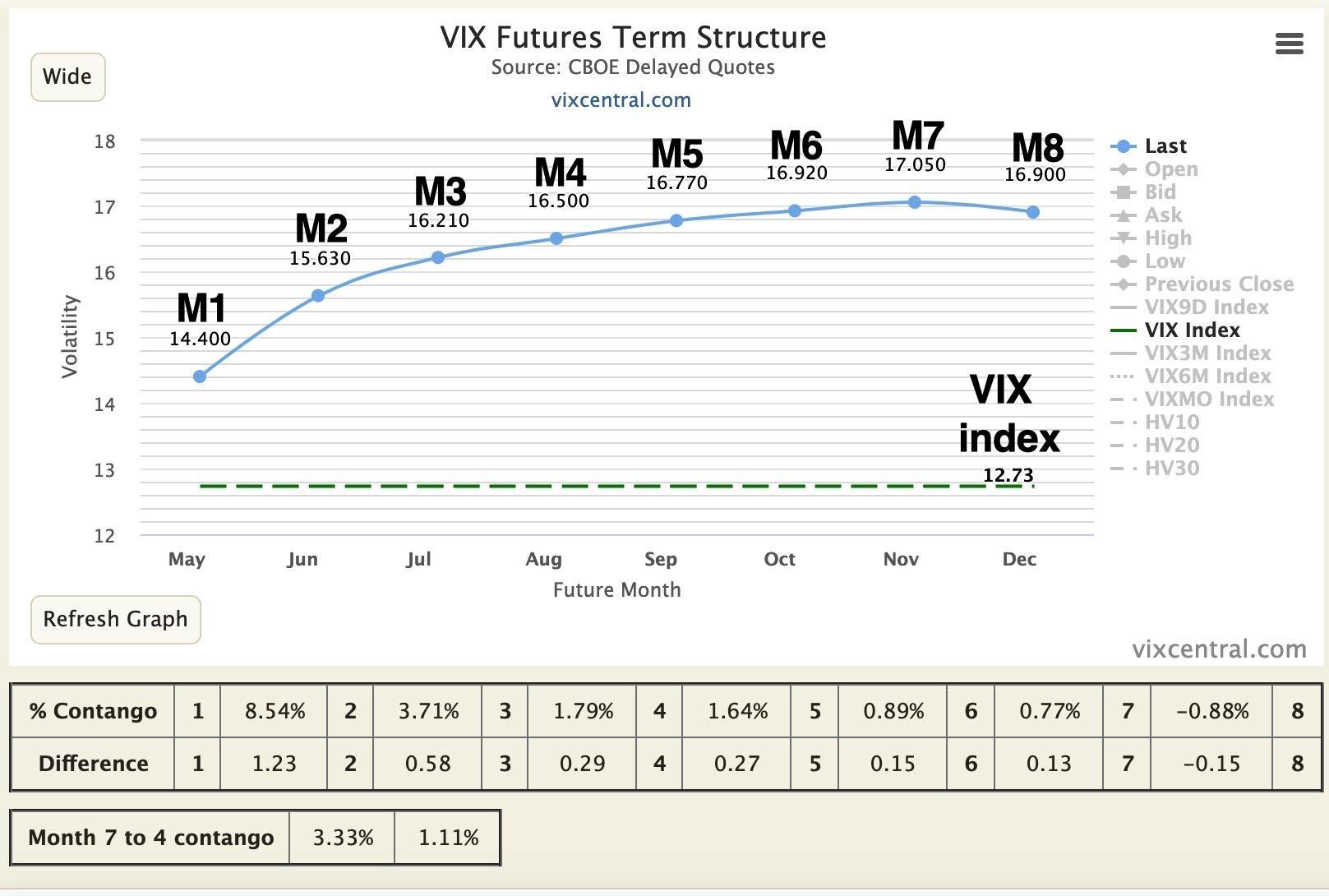 How can i trade vix options