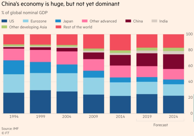 chinese economy grwtoh
