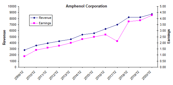 Amphenol revenue and earnings history chart
