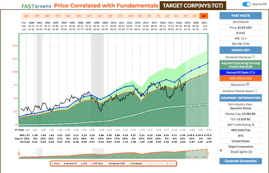 undervalued dividend growth stocks