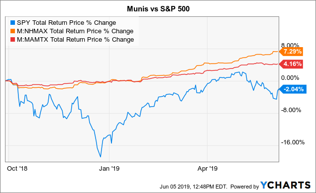 May Stock Swoon, Munis Rally: An Update On Why Muni CEFs Are In Your Portfolio