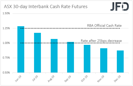 ASX 30-day interbank cash rate futures