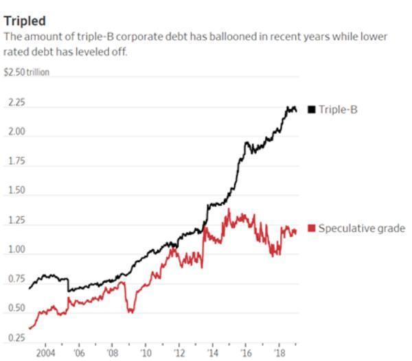 BBB rated debt dangerous bubble