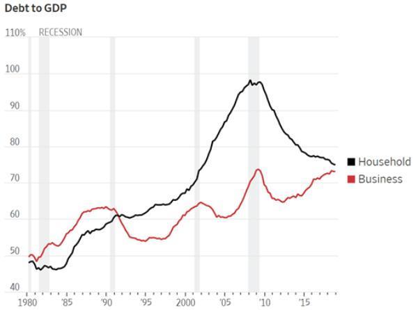 Debt to GDP dangerous bubble