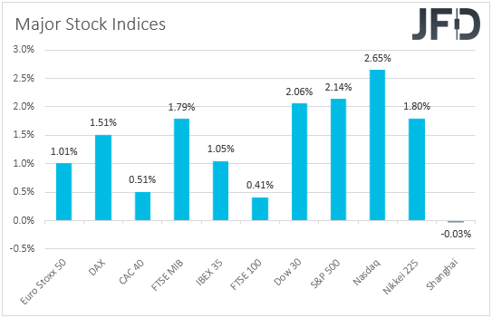 Global major stock indices performance