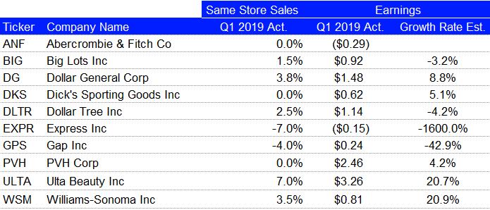 Q1 2019 U.S. Retail Scorecard - Update - Week Of May 31