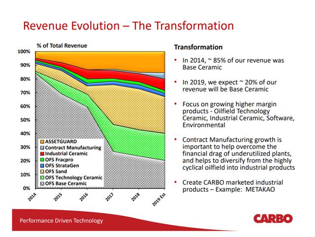 Carbo Percentages Revenue