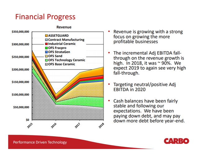 Carbo Financial Progress