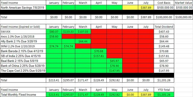 Fixed Income - May 2019