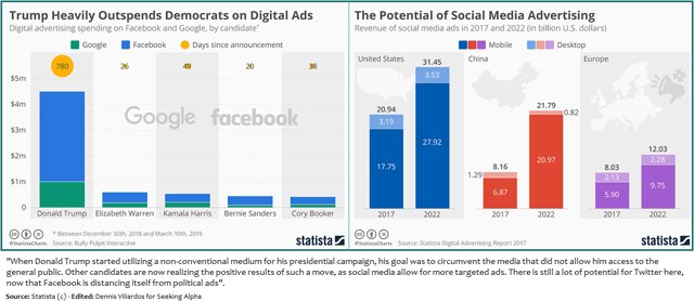 Twitter - Political spending & Political ads market potential