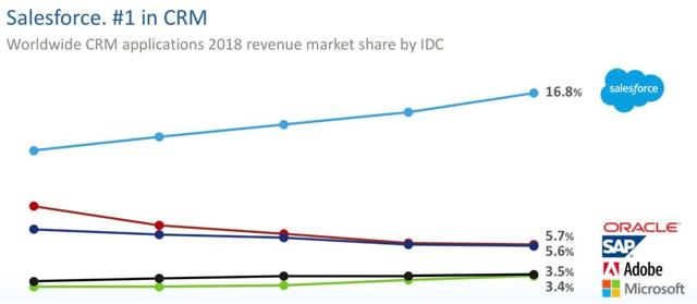 Salesforce CRM market share Microsoft Oracle