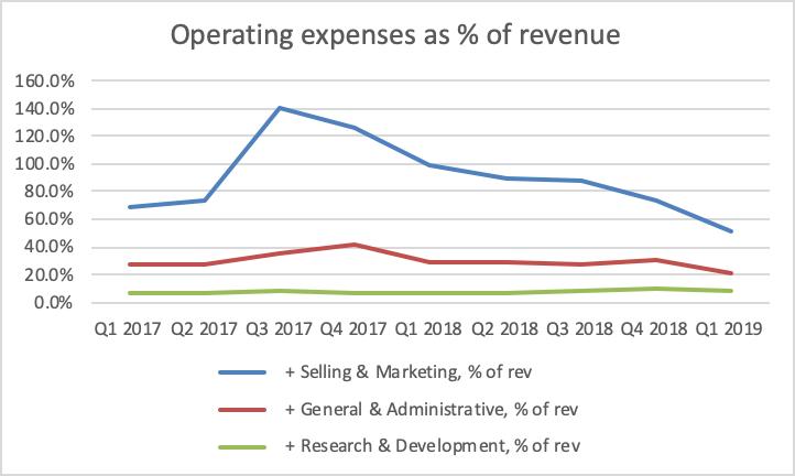 Sea Ltd: Blazing Gaming Growth - Sea Limited (NYSE:SE