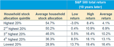 060319_Household Stock Allocation Table