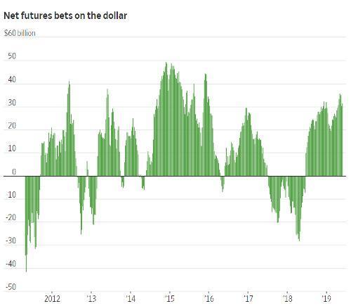 dollar futures stronger dollar