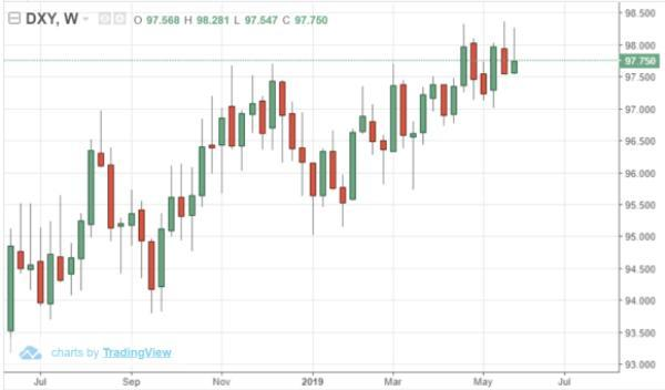 stronger dollar