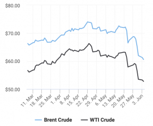 The Oil Price Is Down For Now, But Where Is It Off To Next?