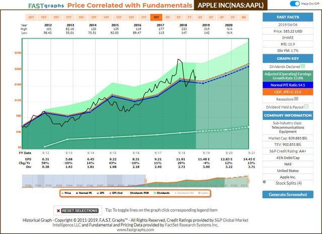 AAPL FastGraphs Dividend Increase