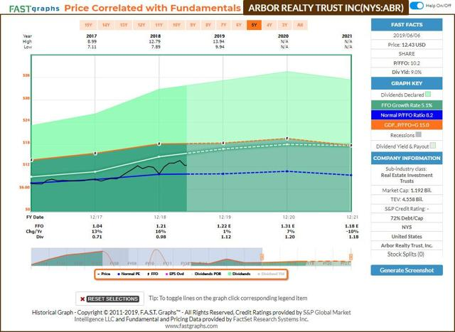 ABR FastGraphs Dividend Increase