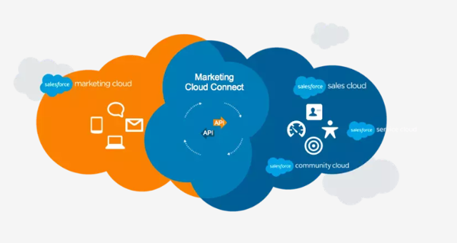 CRM Salesforce Clouds stock Benioff