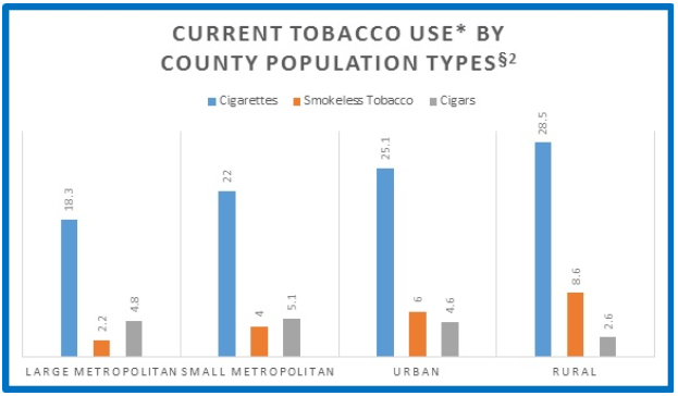 Tobacco Usage By Area