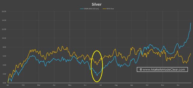 Silver seasonality MMC