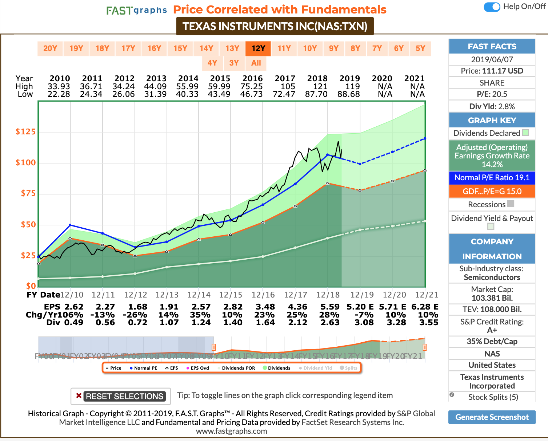 Texas Instruments Routine Excellence Nasdaq Txn Seeking Alpha
