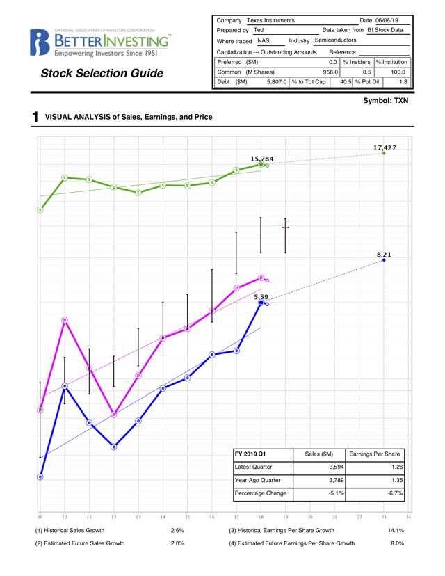 TXN Stock Selection Guide P. 1