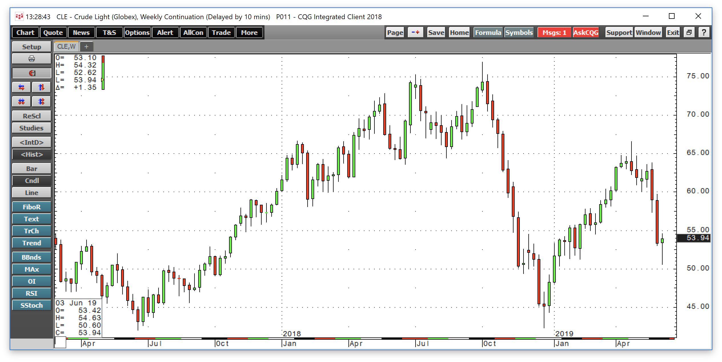 Crude Oil Continues To Slip - Is It Getting To The Buy Zone?