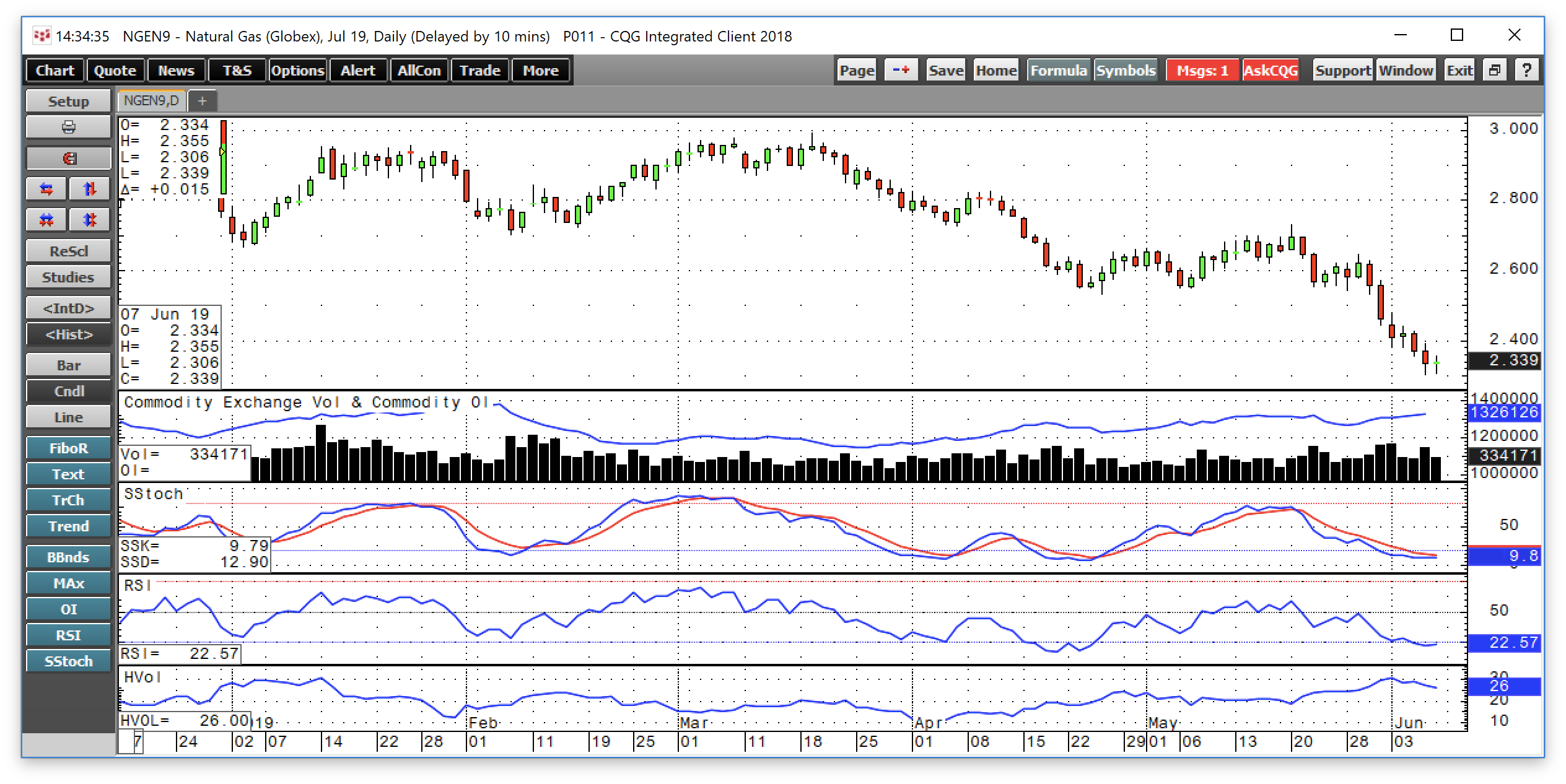 Natural Gas - Ugly Price Levels For The Bulls Could Be An Opportunity