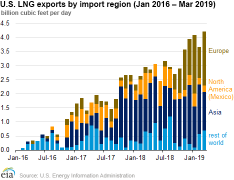 U.S. LNG exports by import region (January 2016 - March 2019)