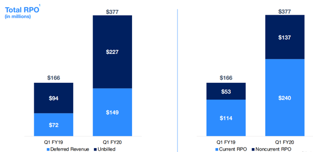 Zoom Communications fiscal Q1 2020 earnings: total RPO