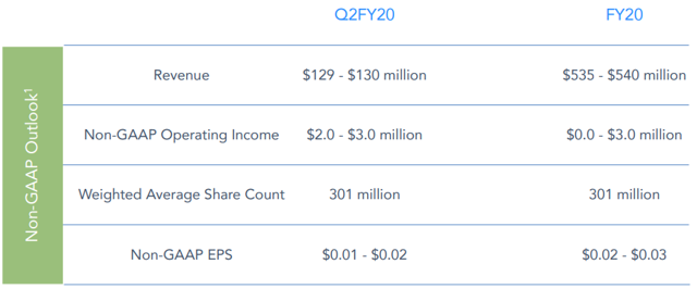 Zoom Communications fiscal Q1 2020 earnings: outlook