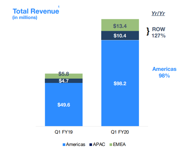Zoom Communications fiscal Q1 2020 earnings: revenue growth