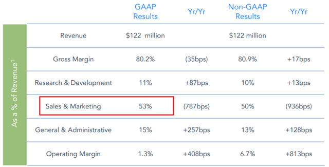 Zoom Communications fiscal Q1 2020 earnings: GAAP and non-GAAP results