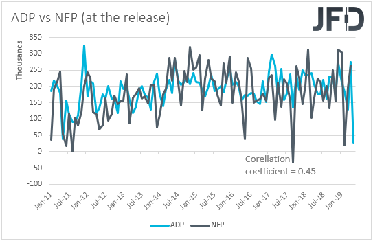 ADP vs NFP US employment