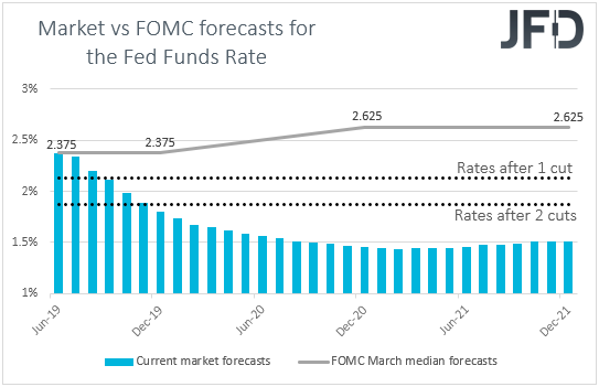 Fed funds futures Market vs FOMC interest rate expectations