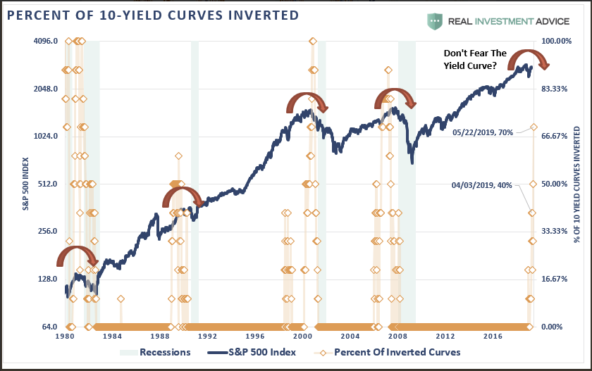 https://static.seekingalpha.com/uploads/2019/6/7/saupload_Inverted-Yield-Curve-060419.png