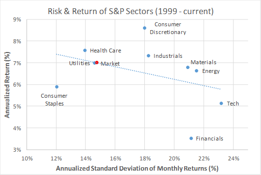 Risk and return of sector SPDRs