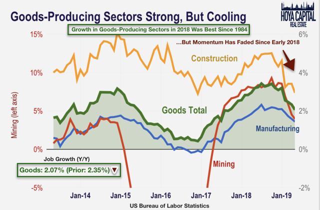 goods job growth 2019