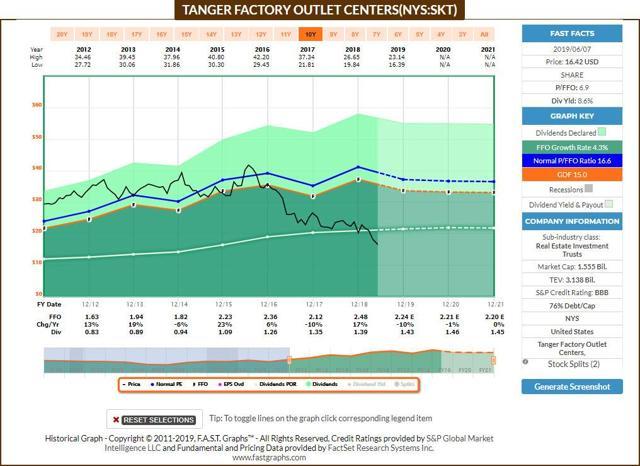 SKT Dividend Increase FastGraphs