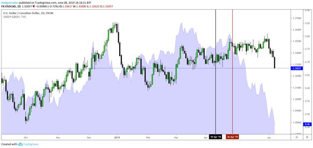 USD/CAD Pair Breakdown