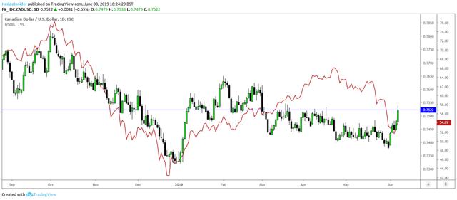 USD/CAD vs. US Oil