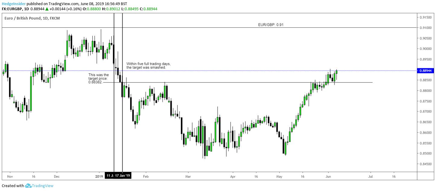 EUR/GBP Could Pull Back | Seeking Alpha