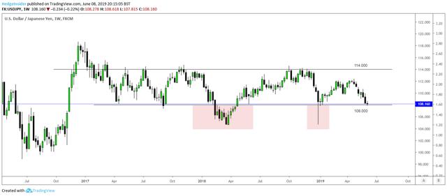 USD/JPY Trading Range Breaches Below 108.000