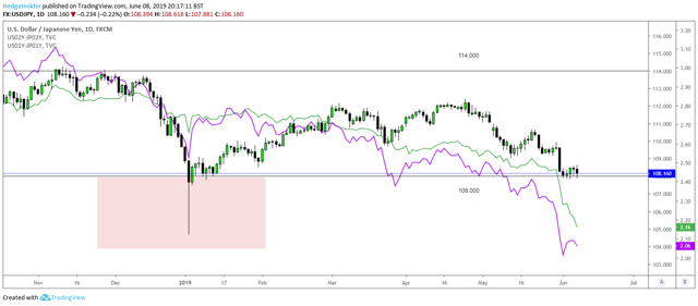 USD/JPY Yields Collapsing