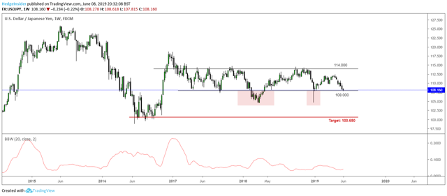 USD/JPY Target at 100.650